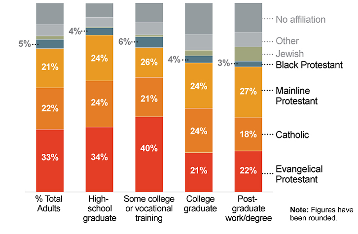 Religious traditions differ in their level of educational attainment